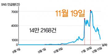 허니버터칩의 SNS 언급량 - 수학동아 제공